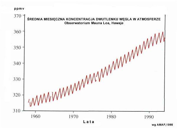 wzrost zawartości CO2  na Hawajach