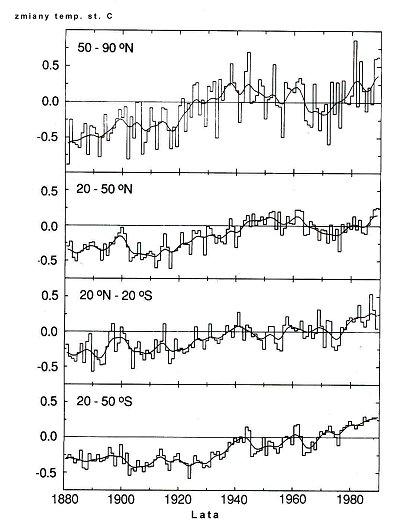 Zmiany w średnich rocznych temperaturach powietrza dla stref równoleżnikowych  Ziemi w stosunku do średniej wieloletniej.